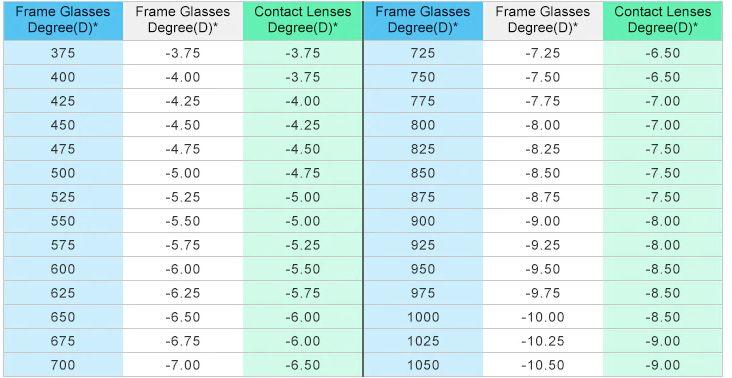 Таблица соответствия степени линз
